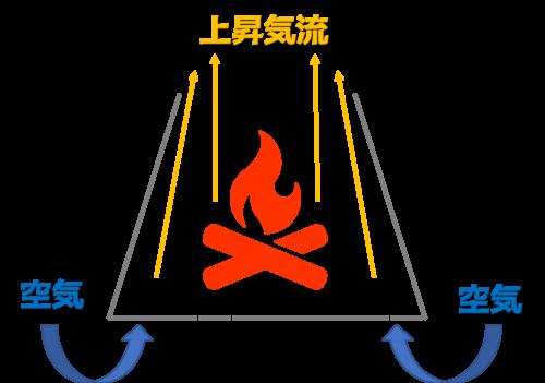 VERGO図解・図説・上昇気流・煙突効果